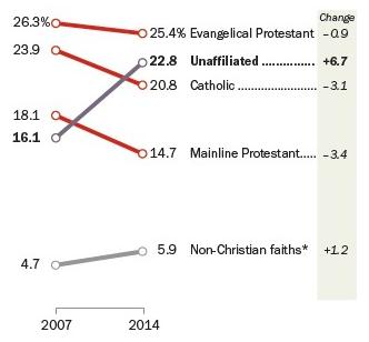 Đồ thị thống kê của Pew Research