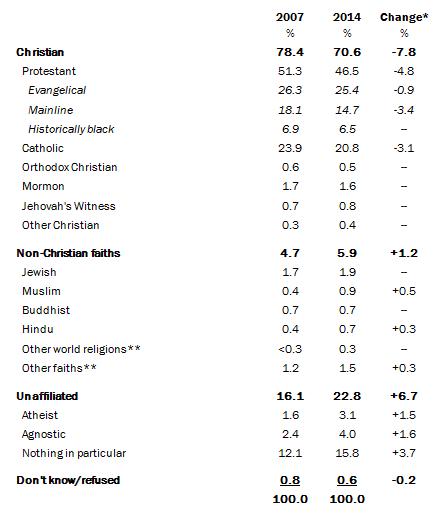 Bảng thống kê của Pew Research Center