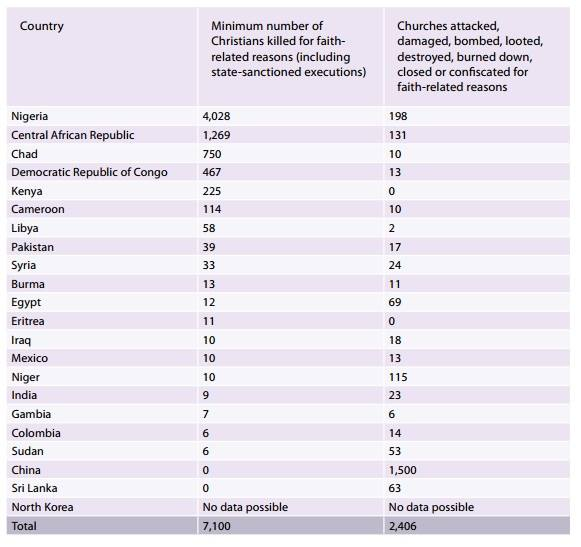 Danh sách số người thiệt mạng và những nhà thờ bị phá huỷ tại các quốc gia. (Triều Tiên là quốc gia bị bắt bớ nhất thế giới nhưng không thể có số liệu chính xác cho tình hình tại nơi đây).
