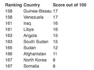 10 quốc gia tham nhũng nhiều nhất theo chiều tăng dần từ trên xuống.